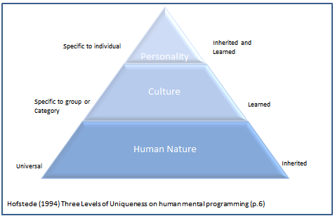 hofstedes model of cultural dimensions essay Relevance of hofstedes model in  due to many unfavorable judgments of hofstede 's cultural  account 's five dimensions on the footing of two chief facets i.
