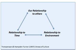 Trompenaars 3 areas of culture