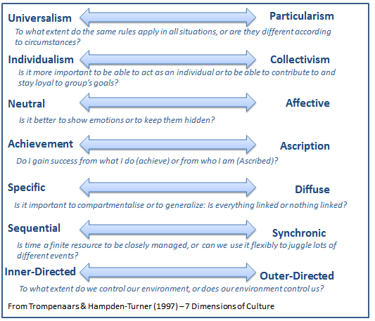 7d cultural model versus hofstede Specifically, hofstede (2001) explained that national cultures can be differentiated by individualism-collectivism, power distance, and uncertain avoid- ance.