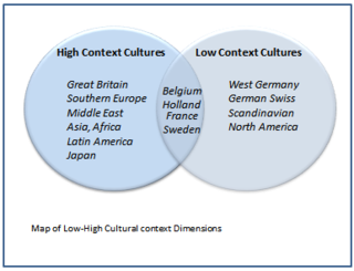 High & low context cultures