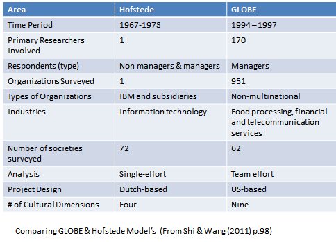 the major influence of the work of hofsted 1980 and trompenaars 1994 World (hofstede, 1980) these people worked in the local subsidiaries of one large multinational corporation: ibm most parts of the organization had been surveyed twice over a four-year interval, and the database contained more than 100,000 questionnaires  work reviewed by kirkman, lowe, and gibson (2006), more than half failed to distinguish.