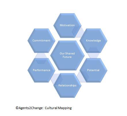 Cultural Map