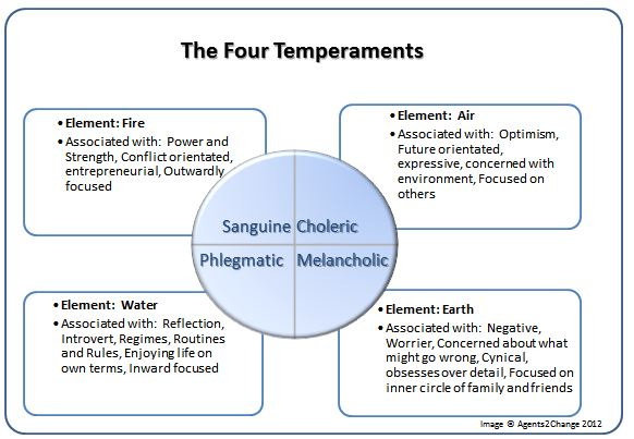 Four temperaments by a2c