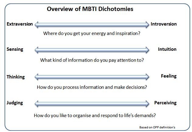 Image result for mbti types