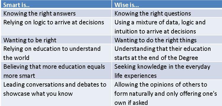 Smart v wise